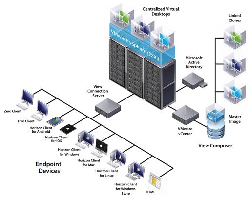 مجازی سازی کامپیوترهای تحت شبکه با استفاده از VMware View (بخش اول)