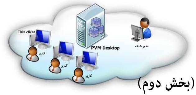 بررسی کامل نرمافزارمجازیسازی VMware