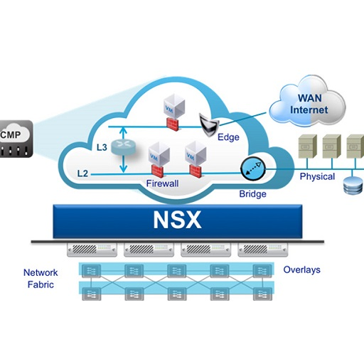 بررسی اجزای VMware NSX (بخش اول)