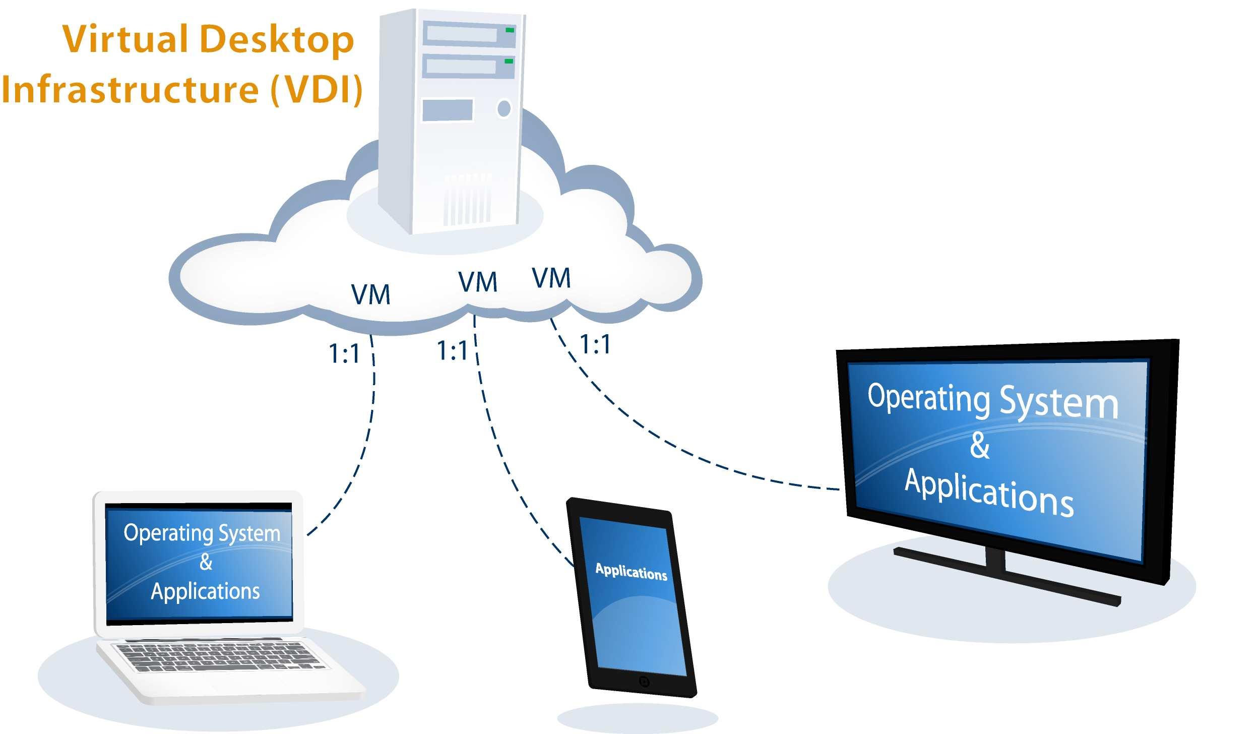 کدام سرورها برای پیاده سازی VDI مناسب هستند ؟