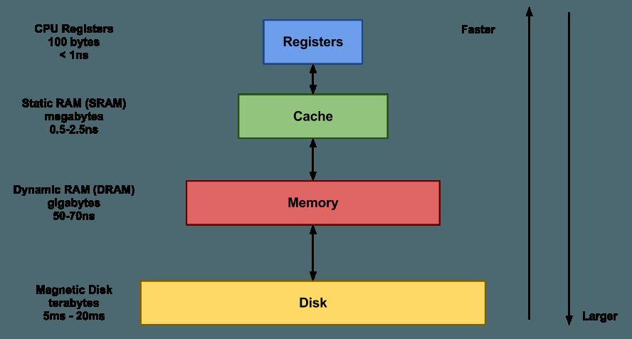 انواع حافظه کش