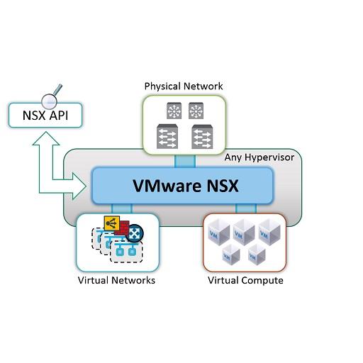 نحوه عملکرد پلتفرم VMware NSX (بخش اول)