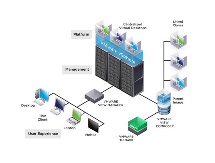 مجازی سازی - نمایندگی دل - زیگورات تکنولوژی | رایانش ابری | cloud computing