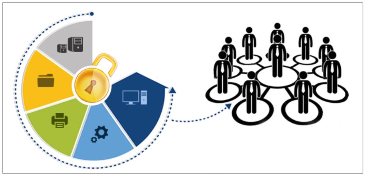 امنیت دسترسی کاربران و دسترسی به فایلها: